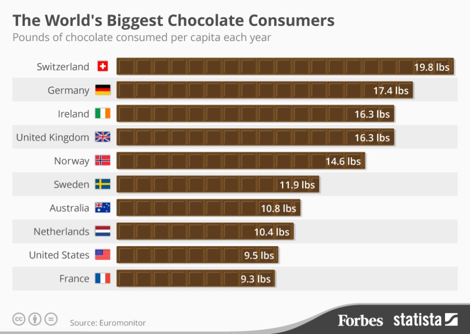Chocolate consumers